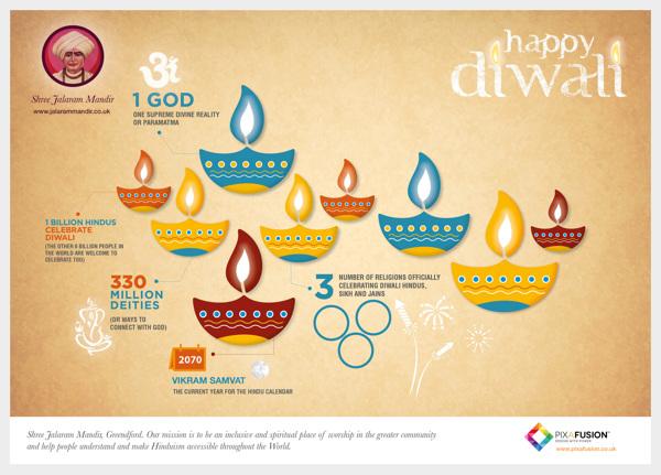 pixafusion diwali infographic